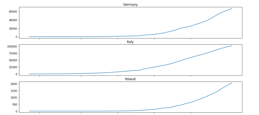 Coronavirus growth curves for Germany, Italy and Poland; source: ADek Student Research Group analysis